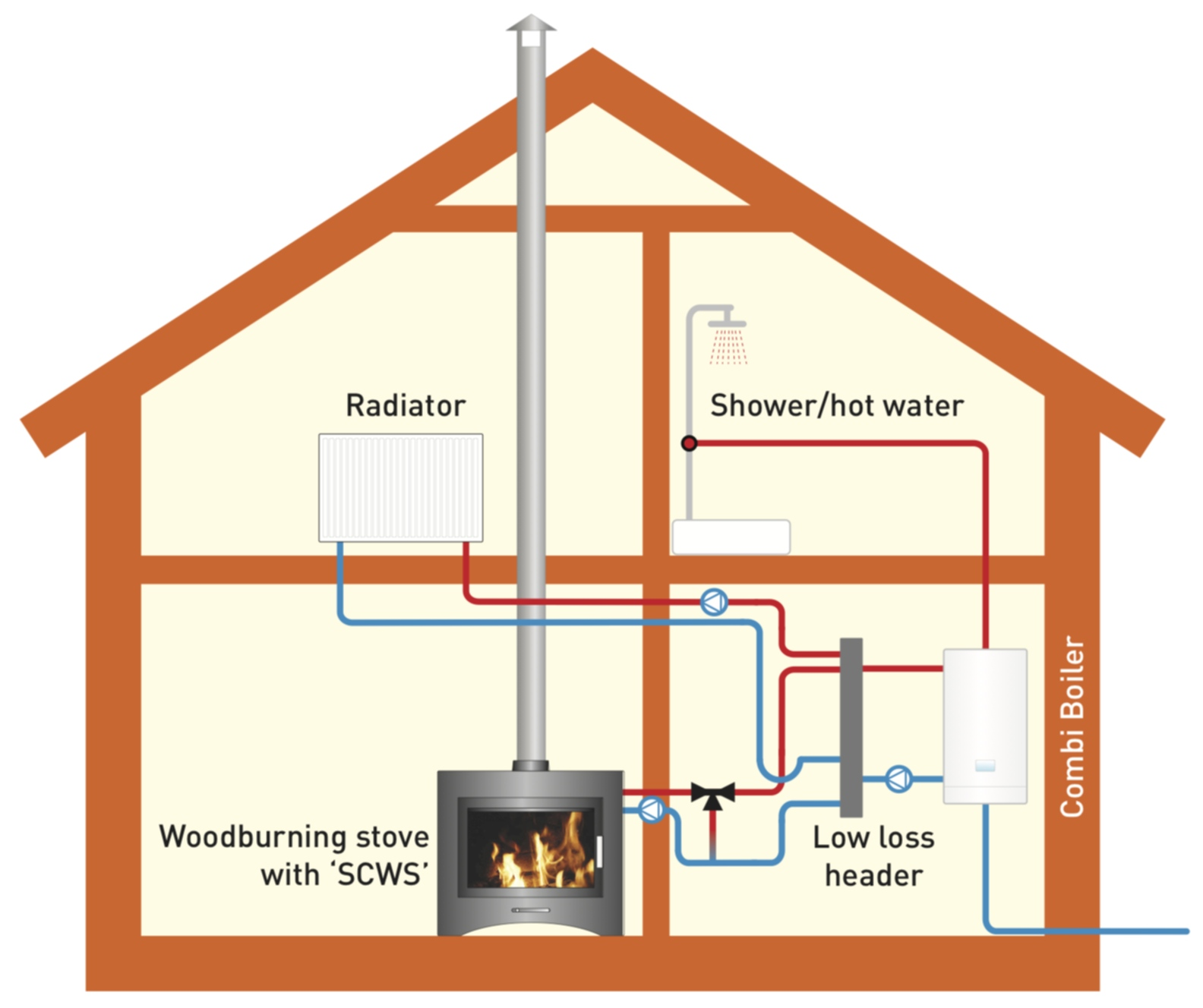 What Is The Best Heating System For Your Property?